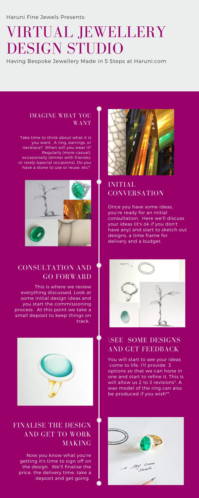 Virtual design studio 5 steps